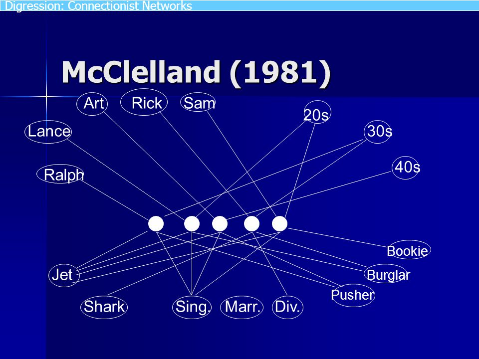 McClelland (1981) Art Lance Ralph RickSam 20s 30s 40s Jet SharkSing. Marr. Div. Pusher Burglar Bookie Digression: Connectionist Networks
