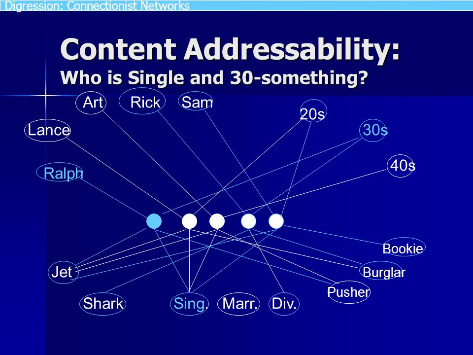Content Addressability: Who is Single and 30-something? Art Lance Ralph RickSam 20s 30s 40s Jet SharkSing. Marr. Div. Pusher Burglar Bookie Digression