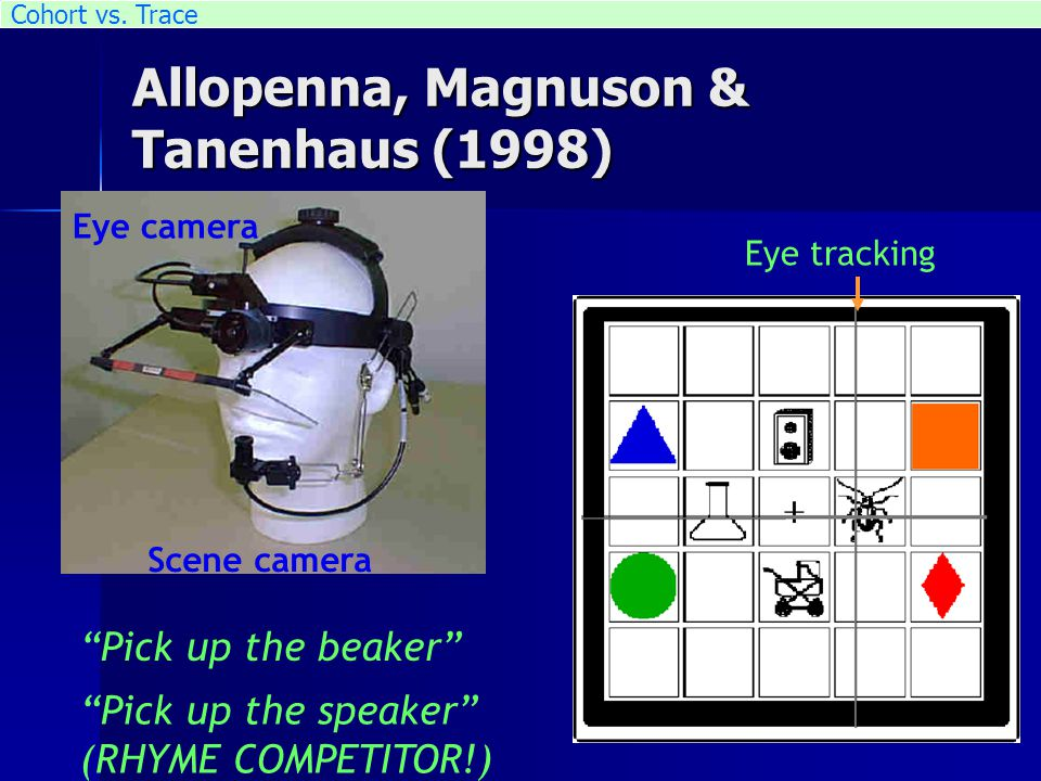 Eye tracking Eye camera Scene camera Allopenna, Magnuson & Tanenhaus (1998) Pick up the beaker Pick up the speaker (RHYME COMPETITOR!) Cohort vs.