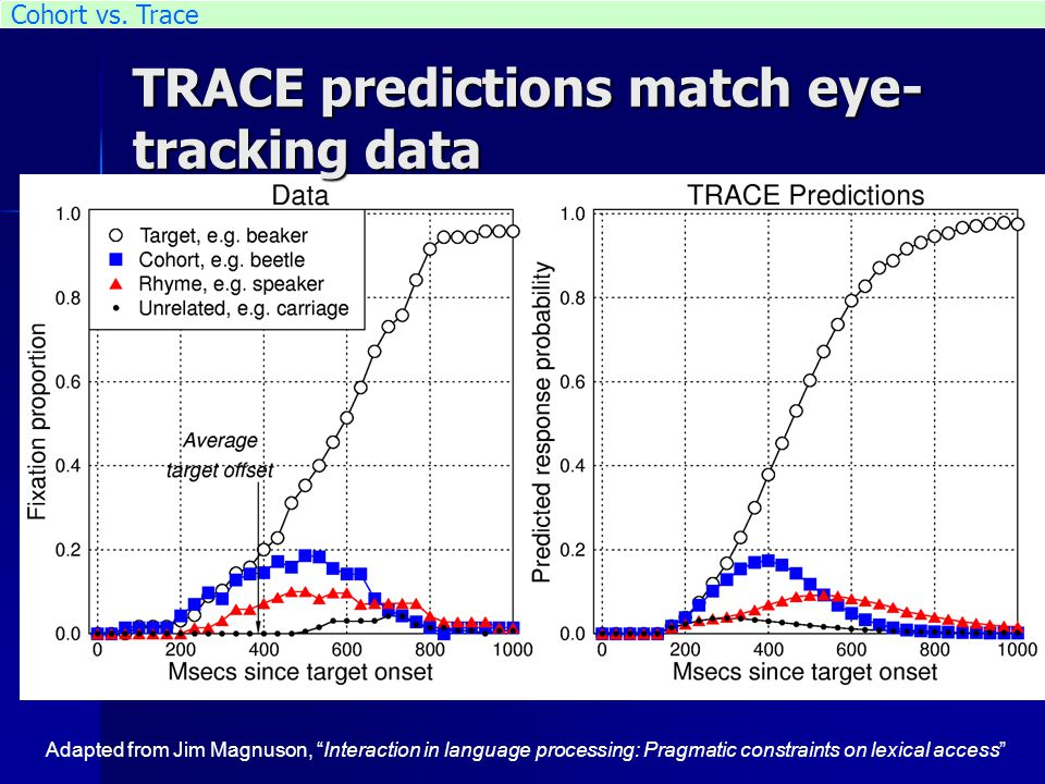 TRACE predictions match eye- tracking data Adapted from Jim Magnuson, Interaction in language processing: Pragmatic constraints on lexical access Cohort vs.