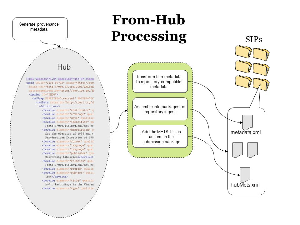 Hub SIPs hubMets.xml Generate provenance metadata Add the METS file as an item in the submission package Transform hub metadata to repository-compatib