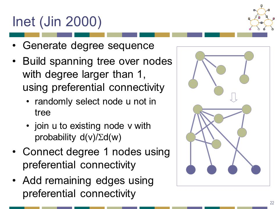 Inet (Jin 2000) Generate degree sequence Build spanning tree over nodes with degree larger than 1, using preferential connectivity randomly select node u not in tree join u to existing node v with probability d(v)/  d(w) Connect degree 1 nodes using preferential connectivity Add remaining edges using preferential connectivity 22