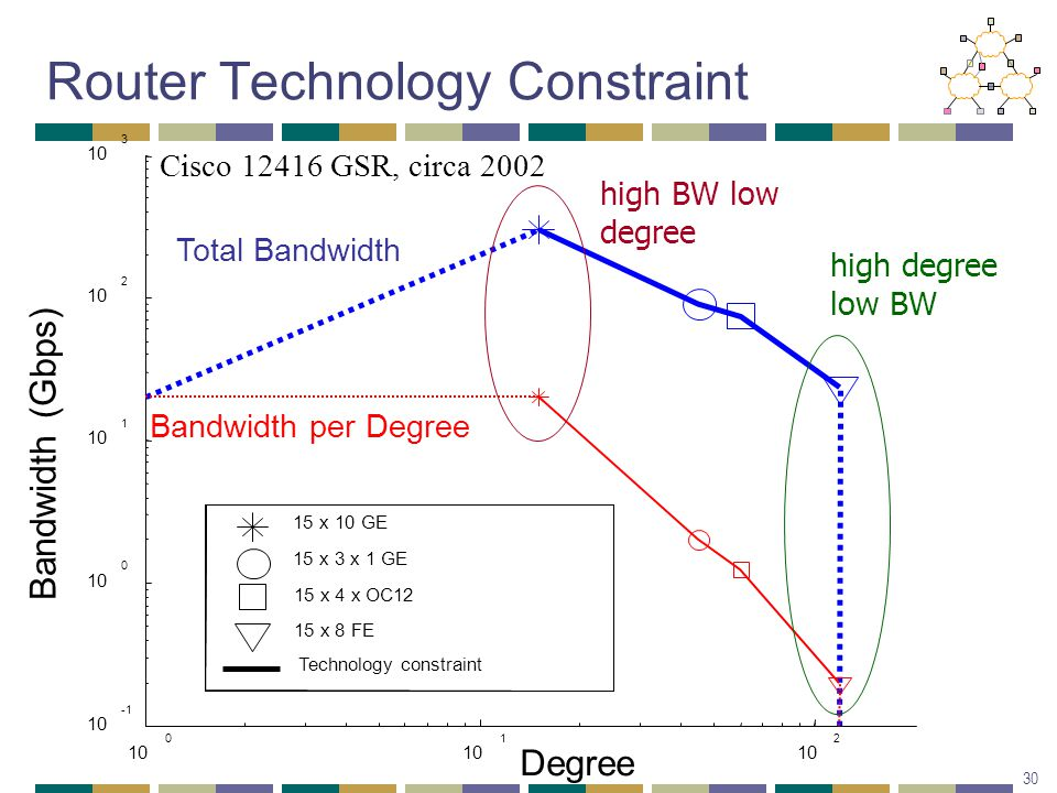 10 0 1 2 Degree 10 10 0 1 2 3 Bandwidth (Gbps) 15 x 10 GE 15 x 3 x 1 GE 15 x 4 x OC12 15 x 8 FE Technology constraint Total Bandwidth Bandwidth per Degree Router Technology Constraint 30 Cisco 12416 GSR, circa 2002 high BW low degree high degree low BW
