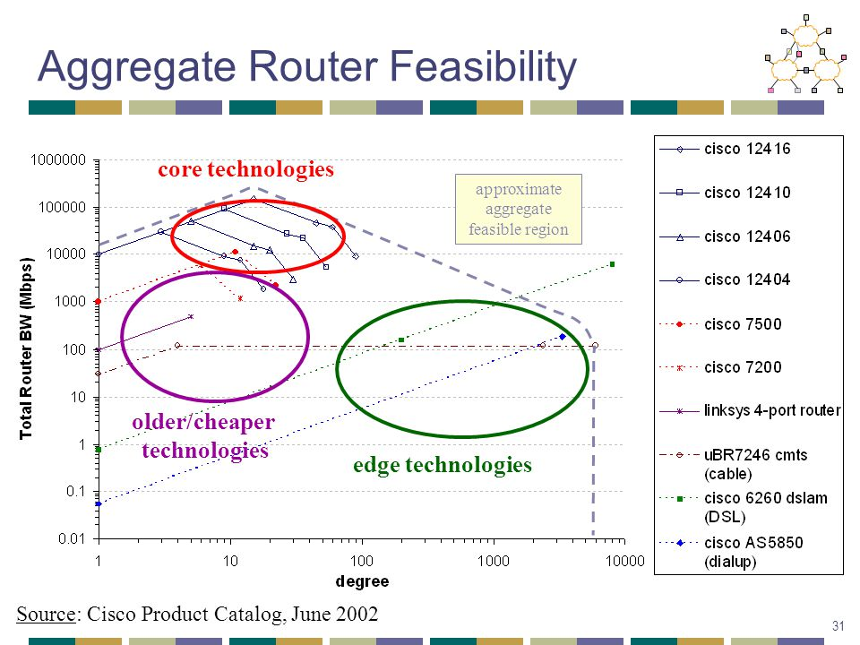 approximate aggregate feasible region Aggregate Router Feasibility core technologies edge technologies older/cheaper technologies Source: Cisco Product Catalog, June 2002 31