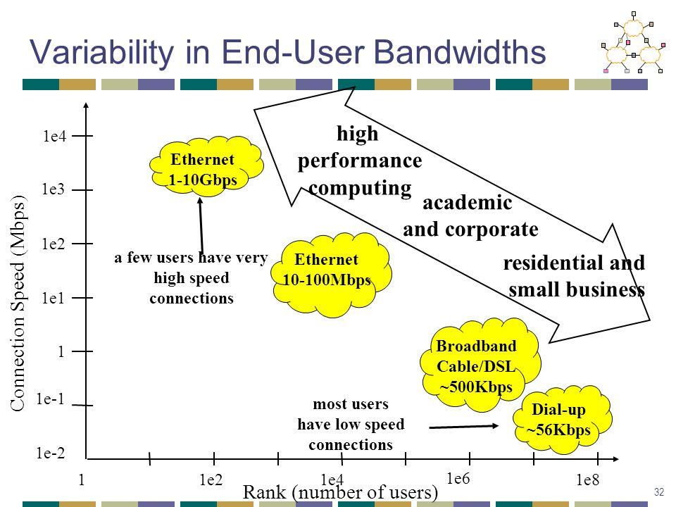 Rank (number of users) Connection Speed (Mbps) 1e-1 1e-2 1 1e1 1e2 1e3 1e4 1e211e4 1e6 1e8 Dial-up ~56Kbps Broadband Cable/DSL ~500Kbps Ethernet 10-10