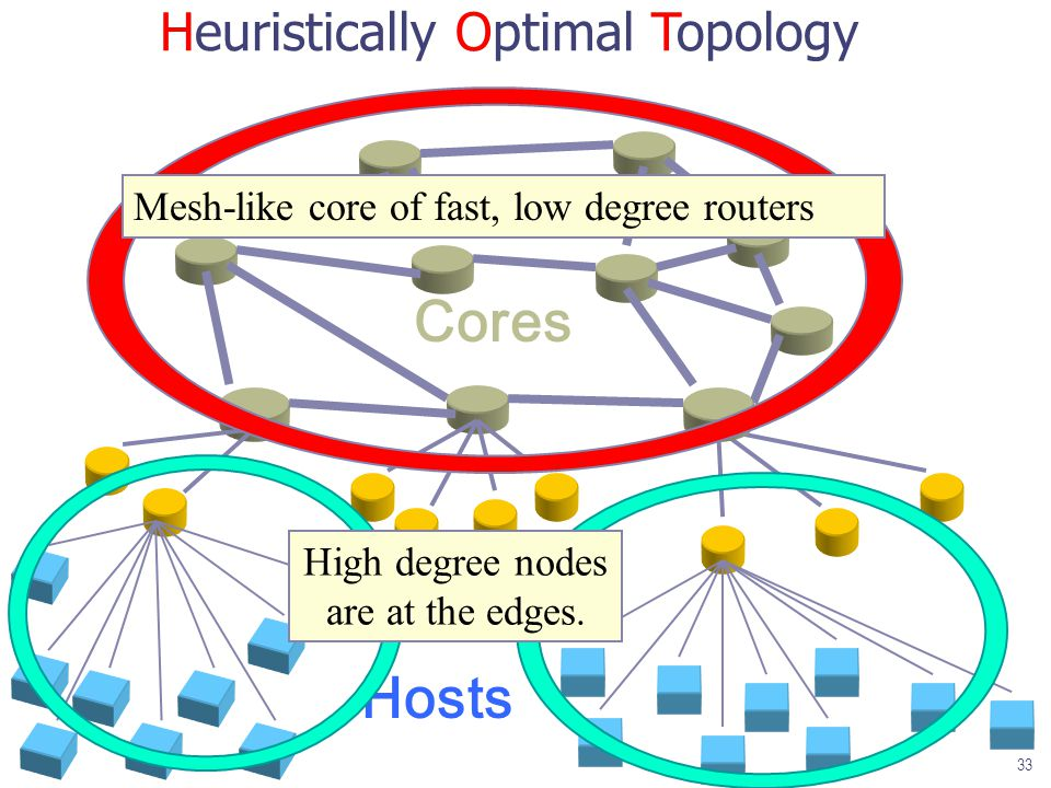 Heuristically Optimal Topology Hosts Edges Cores Mesh-like core of fast, low degree routers High degree nodes are at the edges.