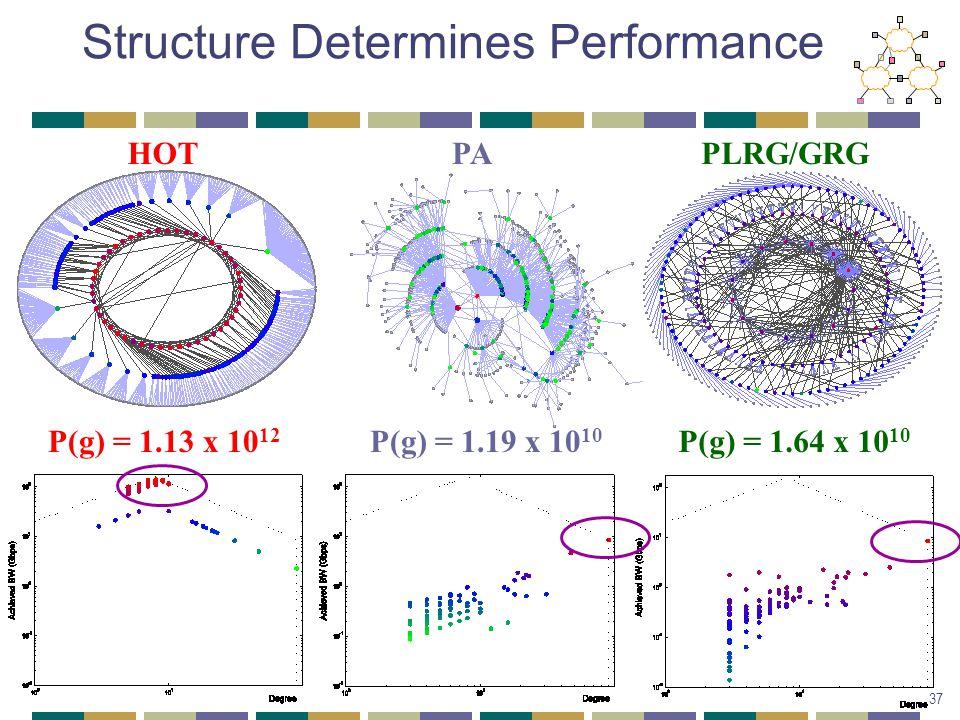 PAPLRG/GRGHOT Structure Determines Performance P(g) = 1.19 x 10 10 P(g) = 1.64 x 10 10 P(g) = 1.13 x 10 12 37