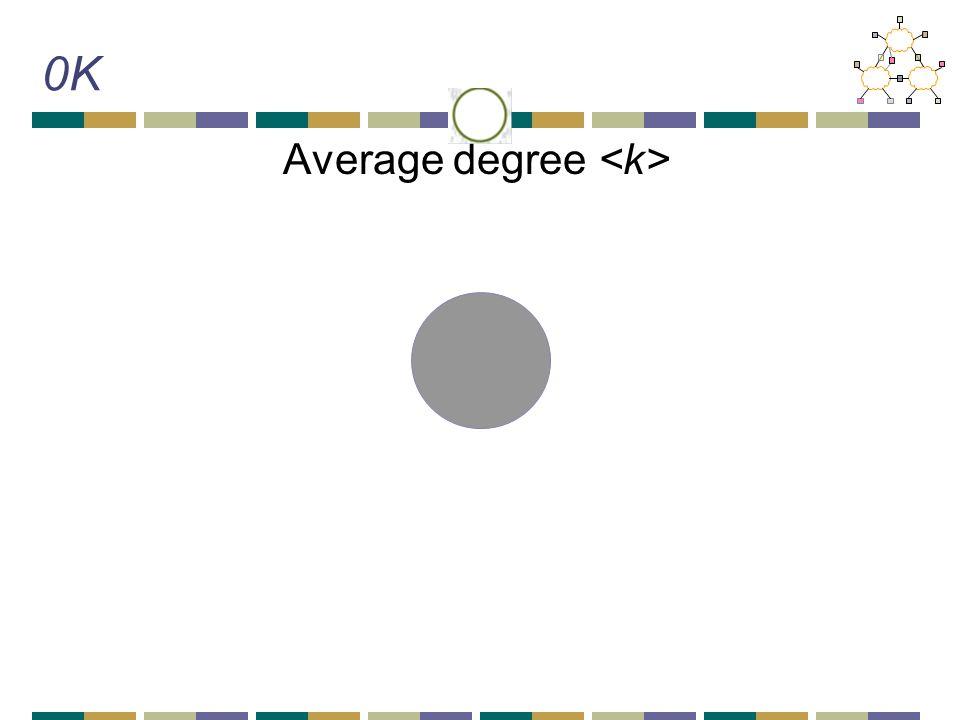 0K Average degree