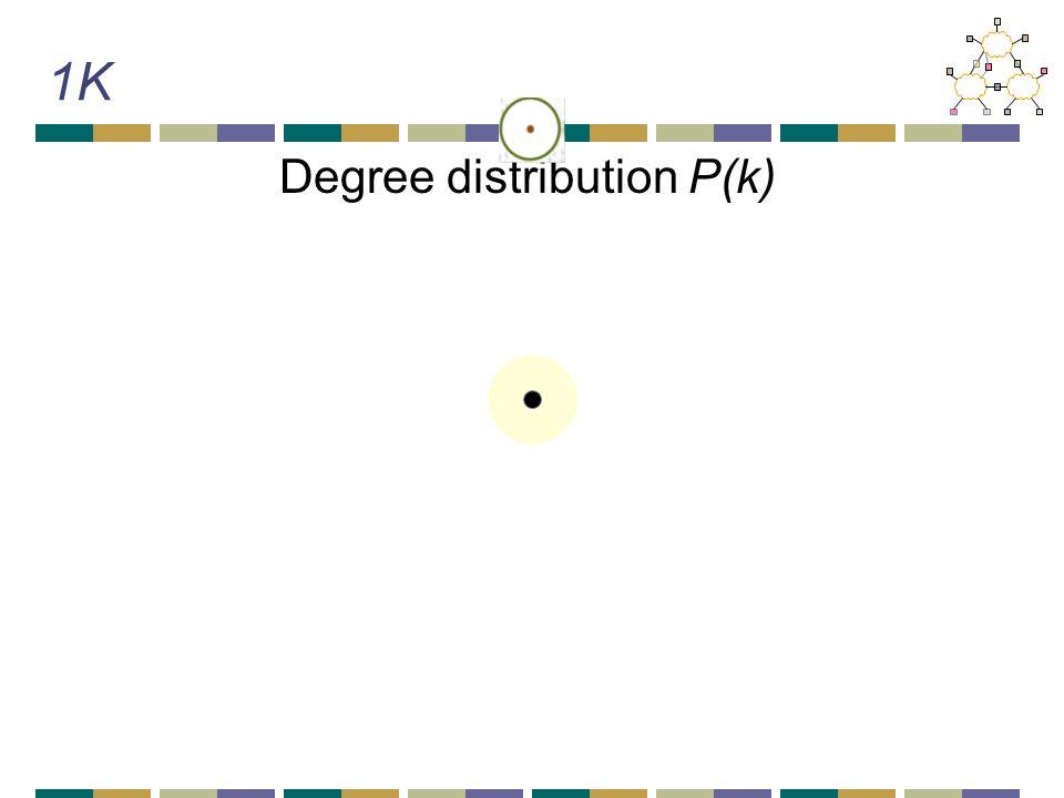 1K Degree distribution P(k)