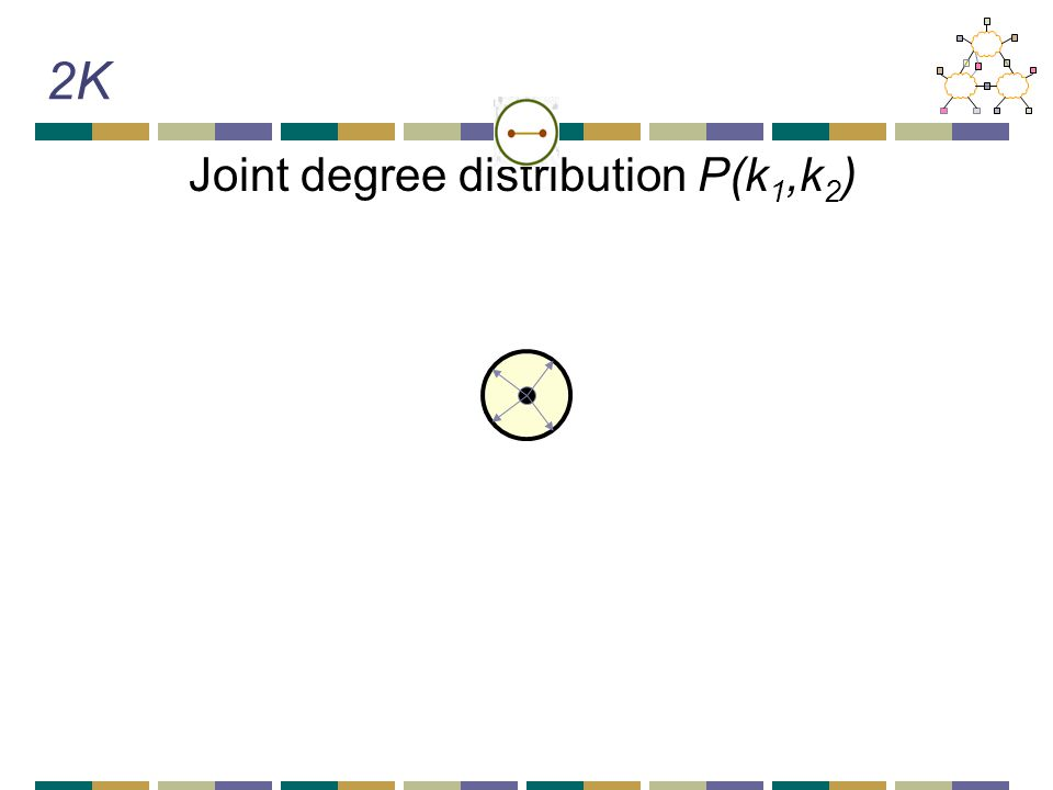 2K Joint degree distribution P(k 1,k 2 )