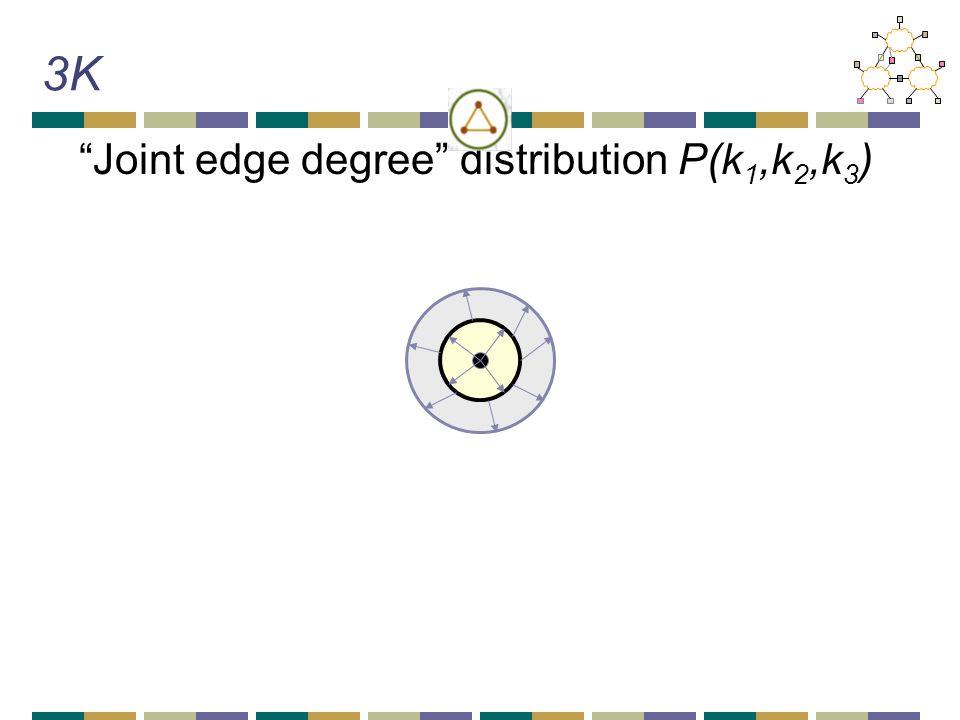 3K Joint edge degree distribution P(k 1,k 2,k 3 )