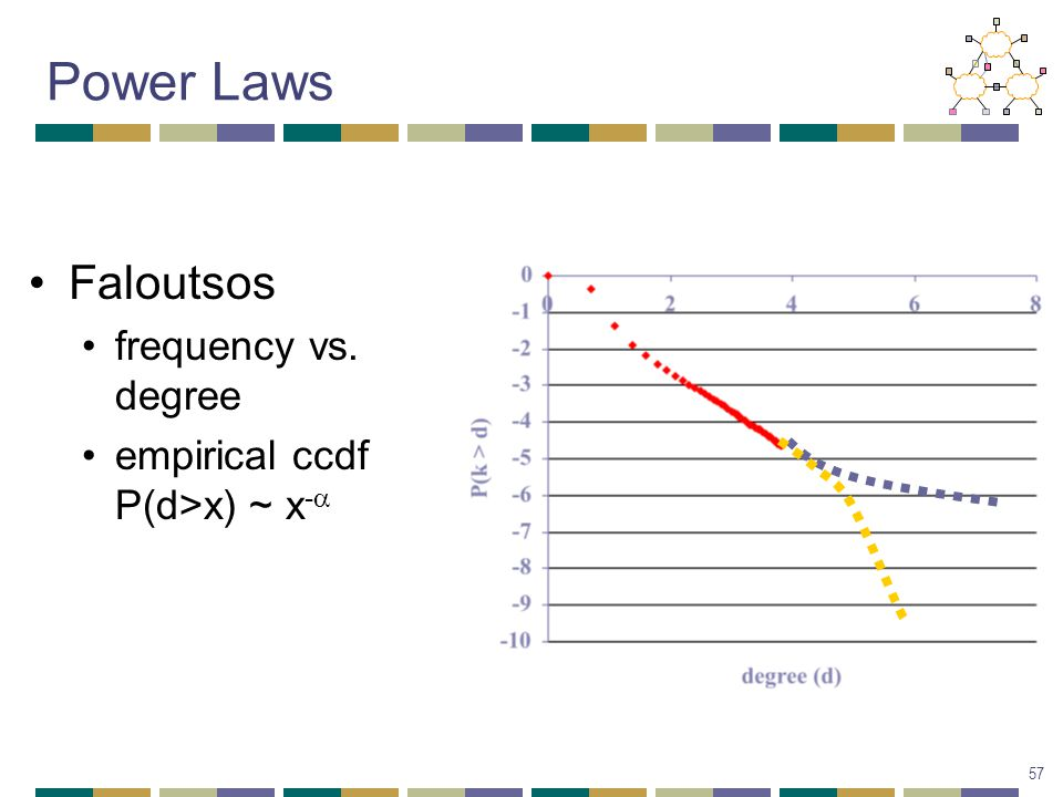 Faloutsos frequency vs. degree empirical ccdf P(d>x) ~ x -a Power Laws 57