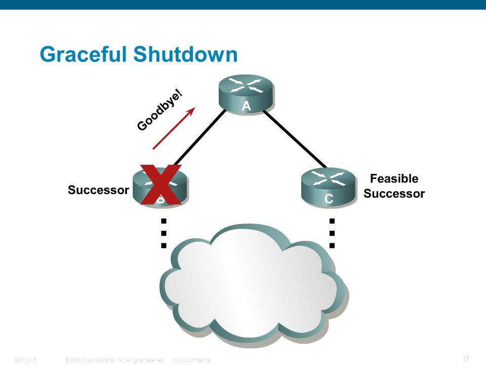 © 2006 Cisco Systems, Inc. All rights reserved.Cisco ConfidentialBSCI 2 - 5 17 Graceful Shutdown