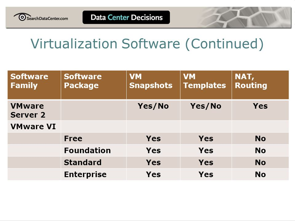 Software Family Software Package VM Snapshots VM Templates NAT, Routing VMware Server 2 Yes/No Yes VMware VI FreeYes No FoundationYes No StandardYes No EnterpriseYes No Virtualization Software (Continued)