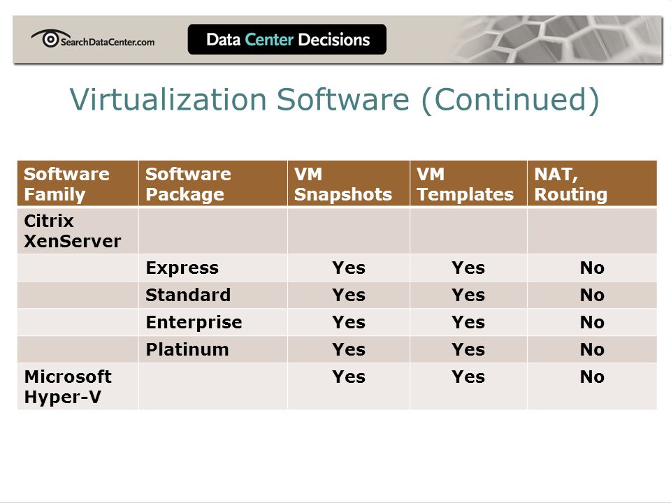 Software Family Software Package VM Snapshots VM Templates NAT, Routing Citrix XenServer ExpressYes No StandardYes No EnterpriseYes No PlatinumYes No Microsoft Hyper-V Yes No Virtualization Software (Continued)