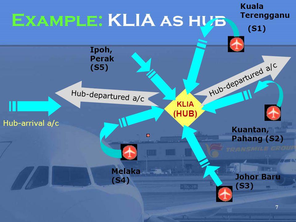 Example: KLIA as hub 7 KLIA (HUB) Melaka (S4) Johor Baru (S3) Kuantan, Pahang (S2) Kuala Terengganu (S1) Ipoh, Perak (S5) Hub-departured a/c Hub-arriv