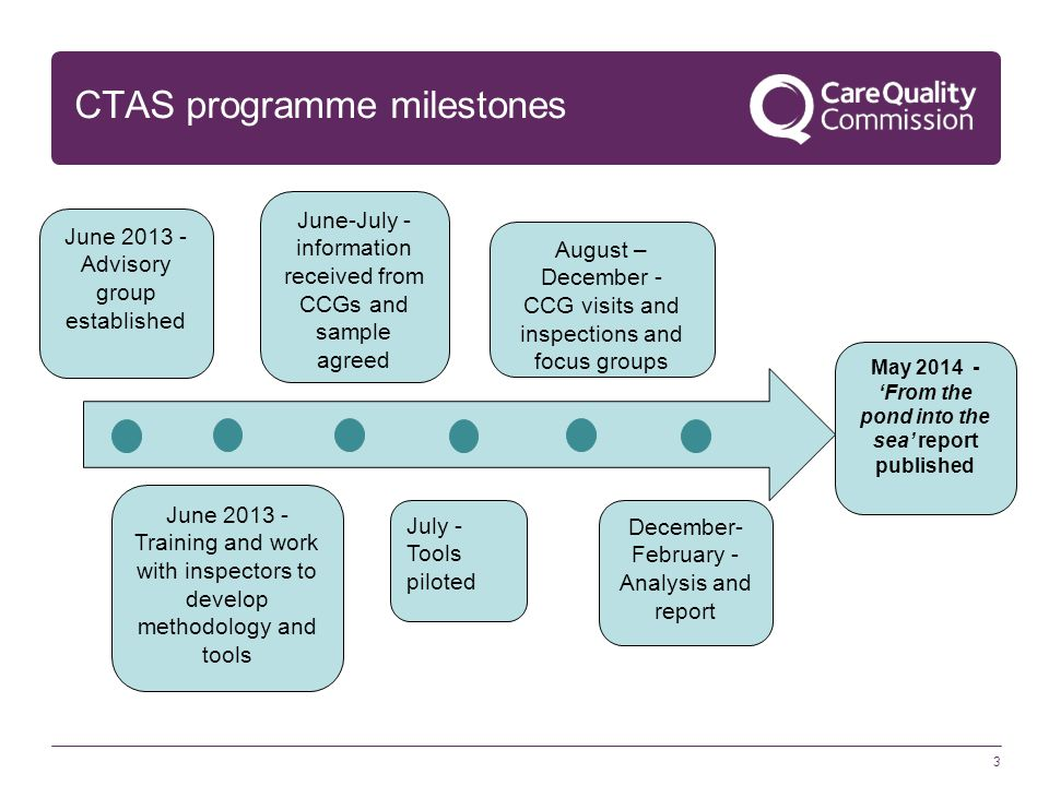 CTAS programme milestones 3 May 2014 - 'From the pond into the sea' report published June 2013 - Advisory group established June 2013 - Training and work with inspectors to develop methodology and tools June-July - information received from CCGs and sample agreed August – December - CCG visits and inspections and focus groups December- February - Analysis and report July - Tools piloted