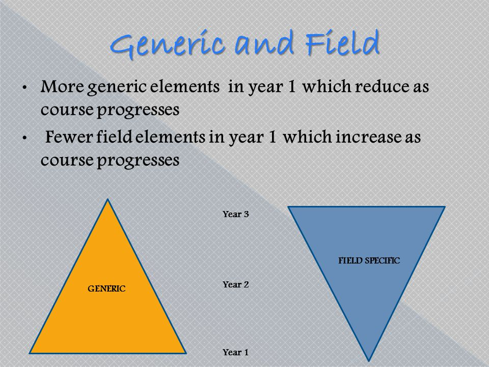 Generic and Field More generic elements in year 1 which reduce as course progresses Fewer field elements in year 1 which increase as course progresses