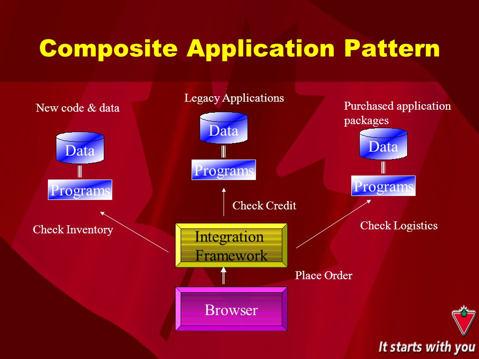 Composite Application Pattern Data Programs Data Programs Data Programs New code & data Legacy Applications Purchased application packages Integration