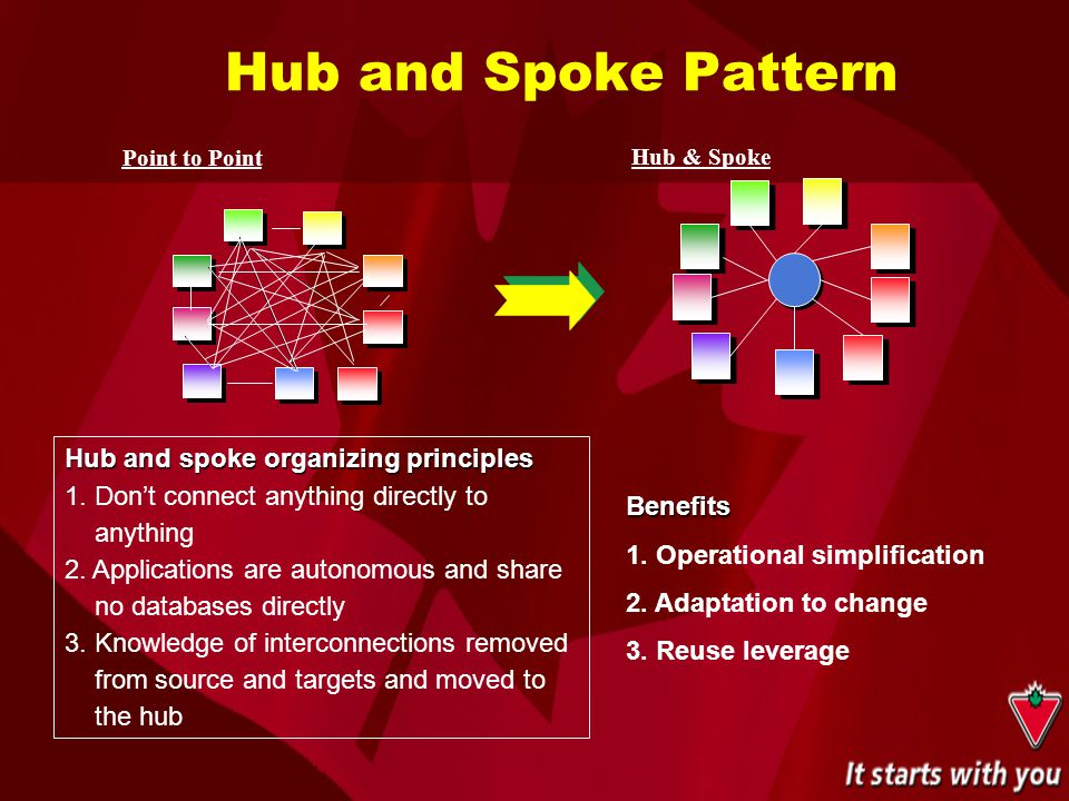 Hub and Spoke Pattern Point to Point Hub & Spoke Hub and spoke organizing principles 1. Don't connect anything directly to anything 2. Applications ar