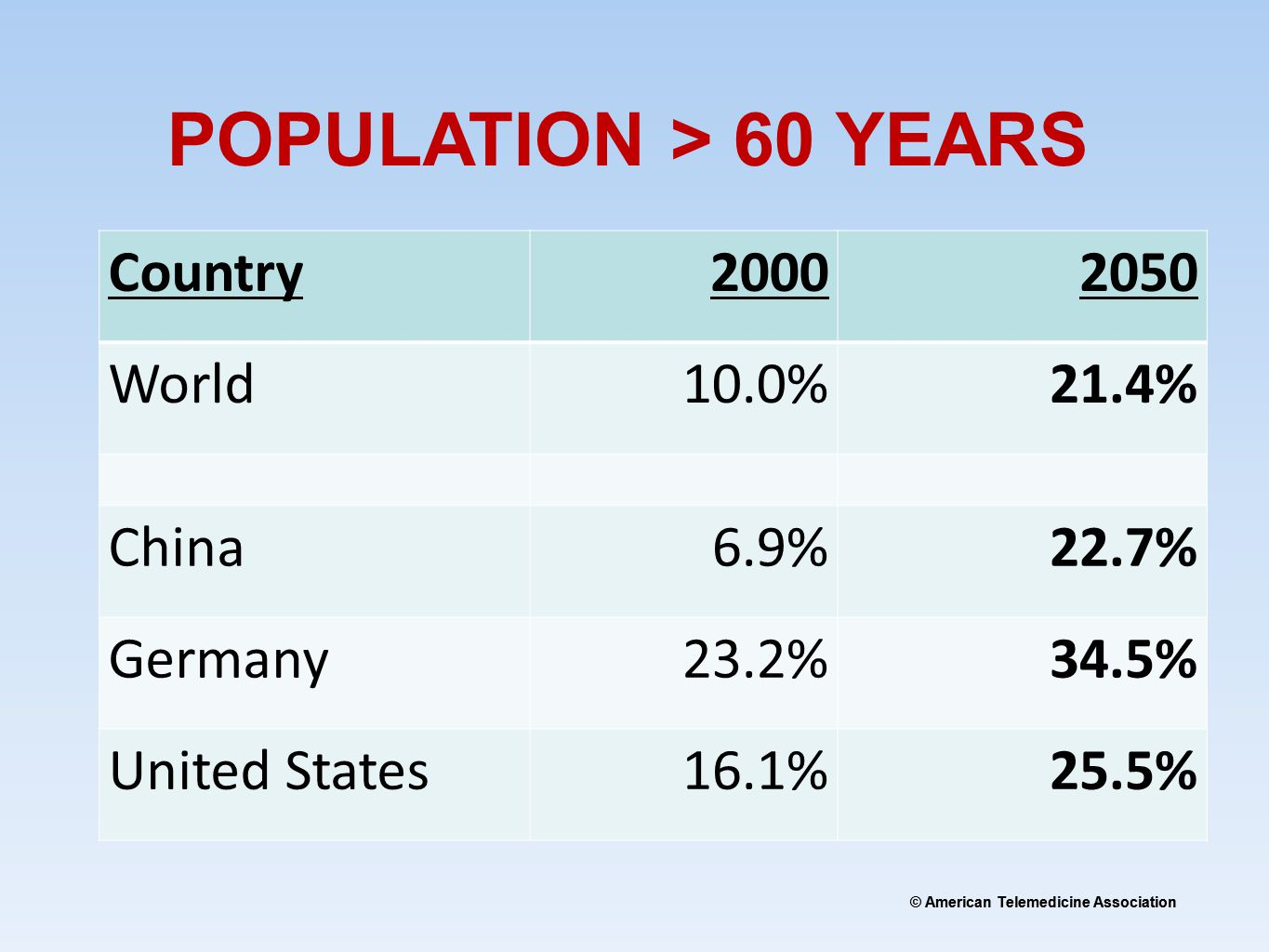 © American Telemedicine Association Country20002050 World10.0%21.4% China6.9%22.7% Germany23.2%34.5% United States16.1%25.5% POPULATION > 60 YEARS