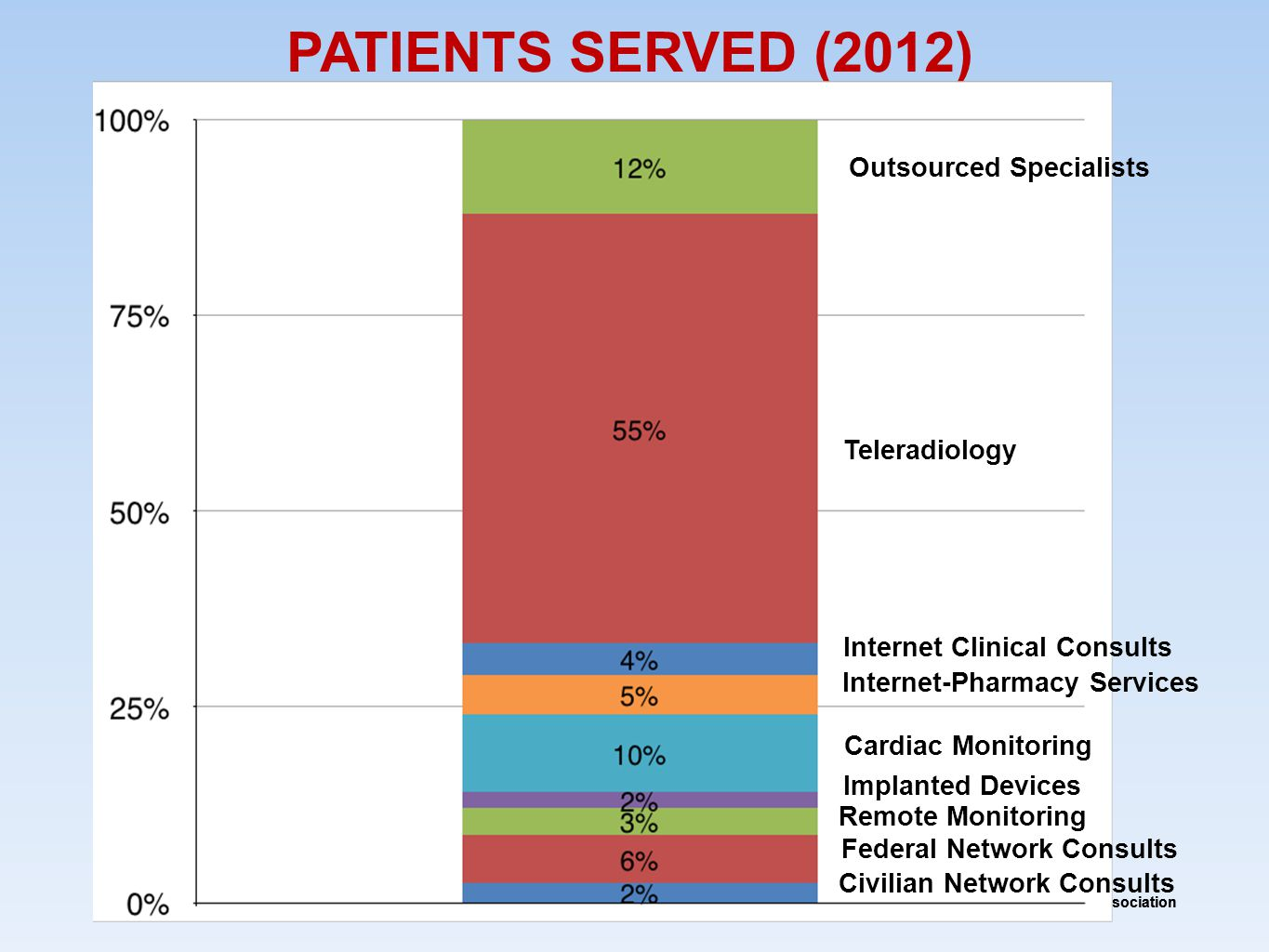 © American Telemedicine Association PATIENTS SERVED (2012) Civilian Network Consults Federal Network Consults Remote Monitoring Implanted Devices Cardiac Monitoring Internet-Pharmacy Services Internet Clinical Consults Teleradiology Outsourced Specialists