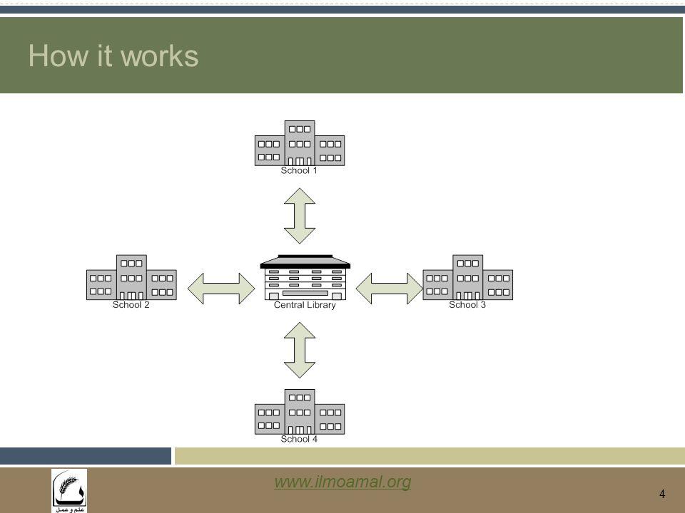 www.ilmoamal.org 4 How it works
