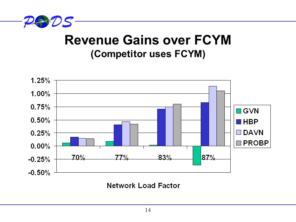 14 Revenue Gains over FCYM (Competitor uses FCYM)