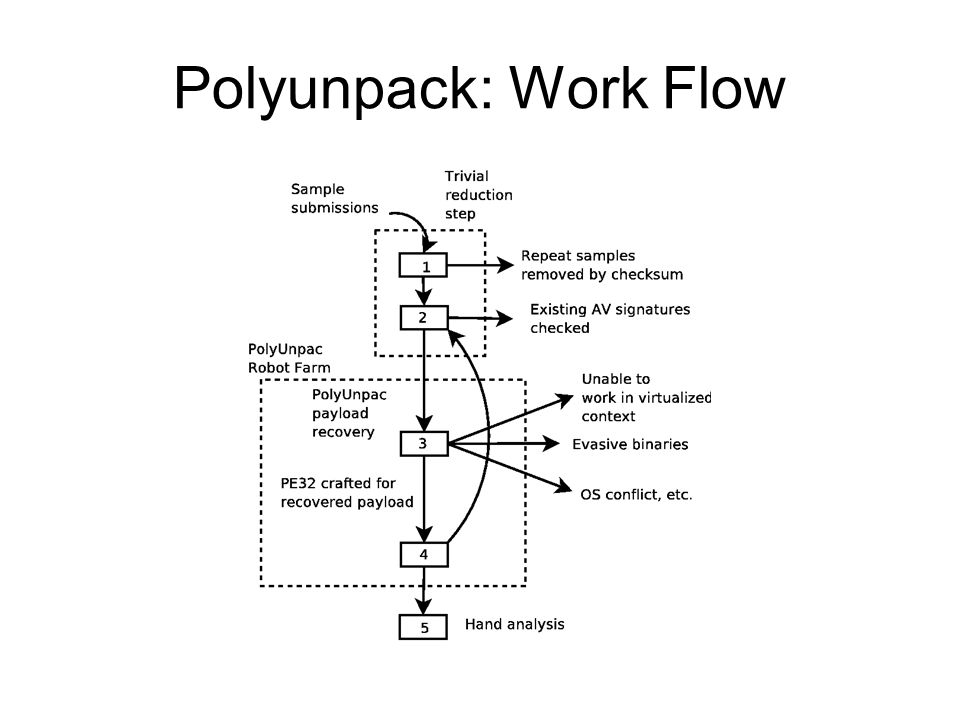 Polyunpack: Work Flow