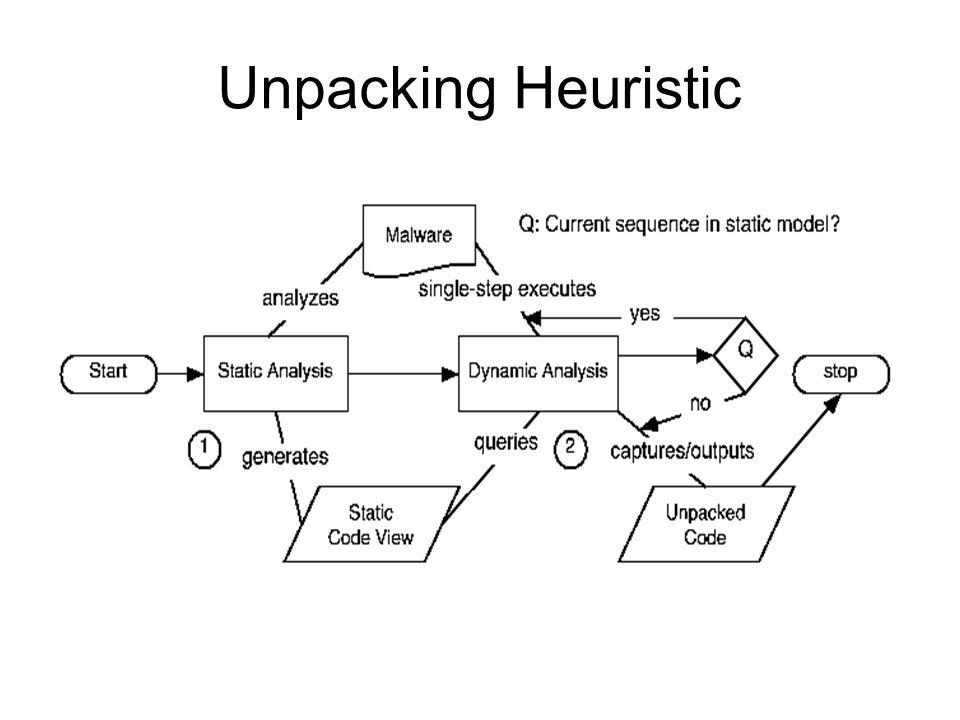 Unpacking Heuristic