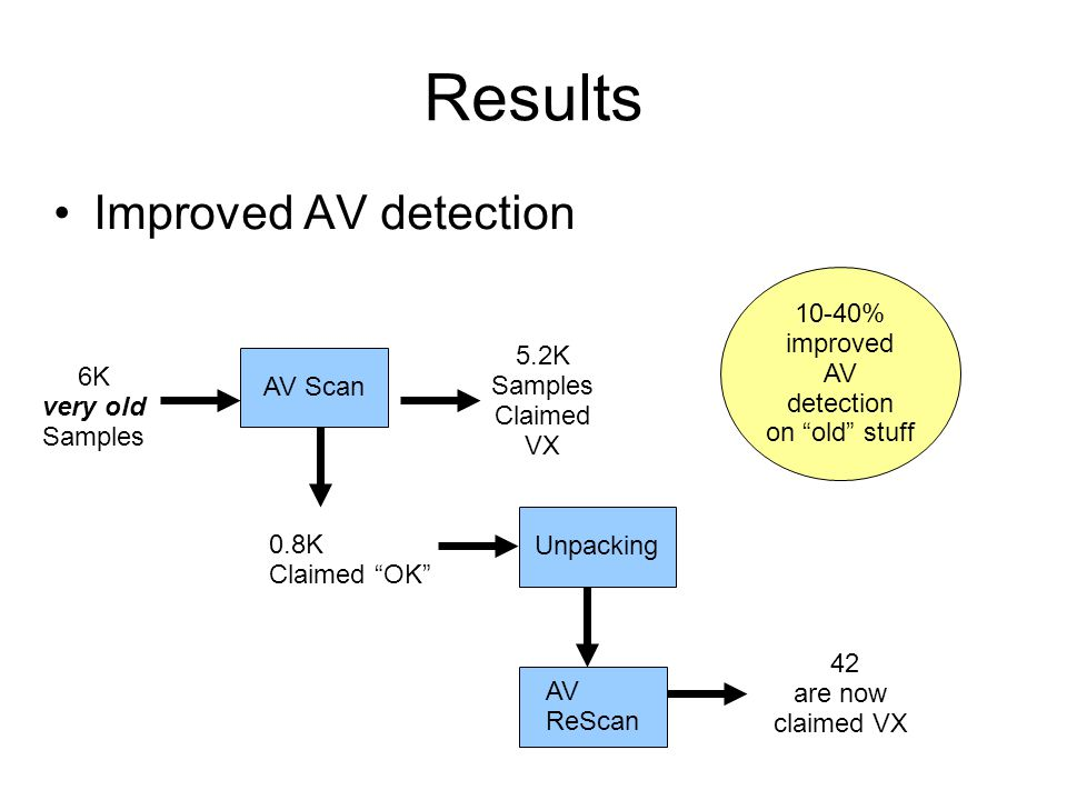 "Results Improved AV detection AV Scan 6K very old Samples 0.8K Claimed ""OK"" Unpacking 5.2K Samples Claimed VX AV ReScan 42 are now claimed VX 10-40% i"