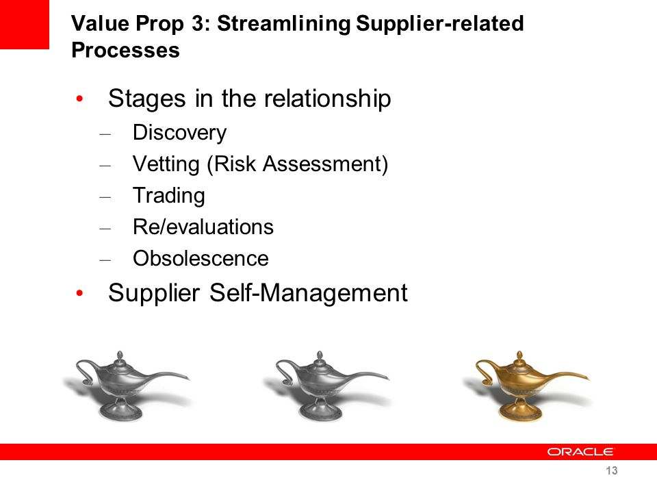 Value Prop 3: Streamlining Supplier-related Processes Stages in the relationship – Discovery – Vetting (Risk Assessment) – Trading – Re/evaluations –