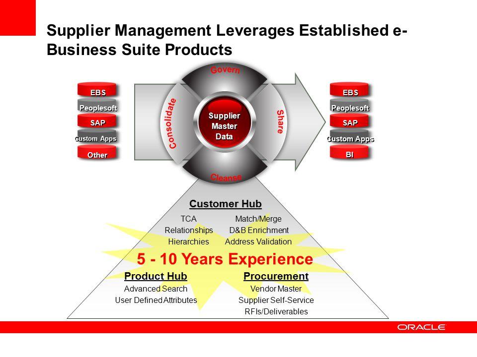 Supplier Management Leverages Established e- Business Suite Products Customer Hub Supplier Master Data Supplier Master Data EBS Peoplesoft SAP Custom