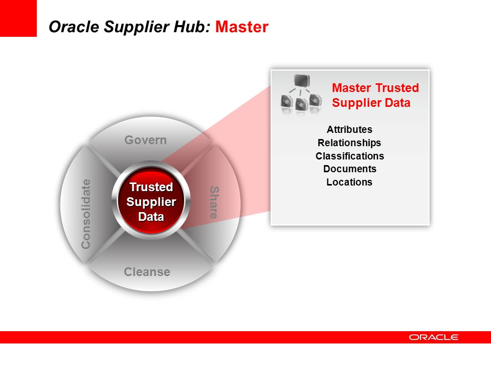 Oracle Supplier Hub: Master Govern Cleanse Share Consolidate Trusted Supplier Data Master Trusted Supplier Data Attributes Relationships Classificatio