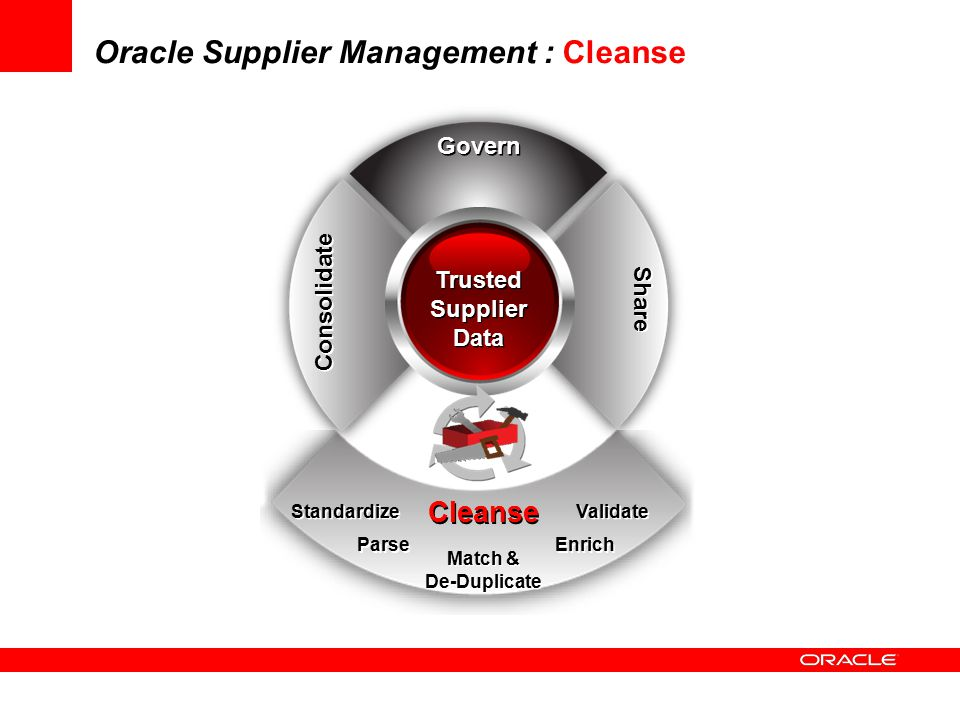 Oracle Supplier Management : Cleanse Govern Cleanse Share Consolidate Parse Standardize Enrich Validate Match & De-Duplicate Match & De-Duplicate Trus