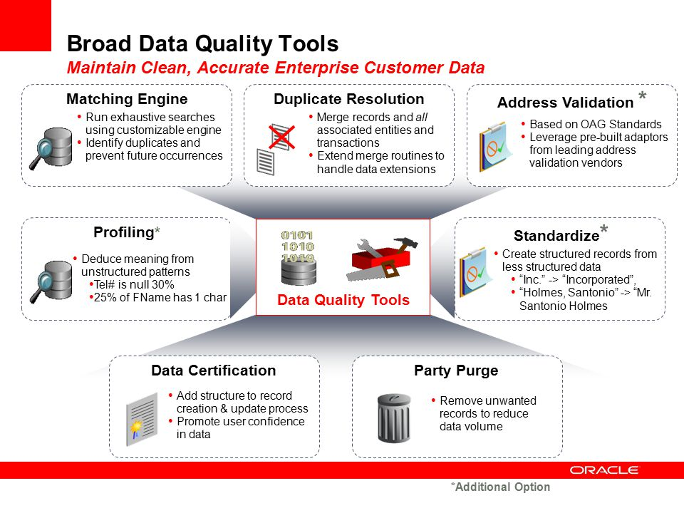 Data CertificationParty Purge Add structure to record creation & update process Promote user confidence in data Remove unwanted records to reduce data