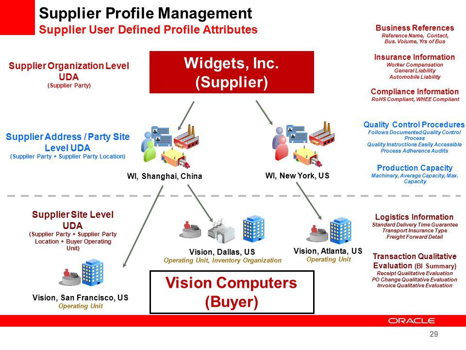 Supplier Profile Management Supplier User Defined Profile Attributes Widgets, Inc. (Supplier) Vision, San Francisco, US Operating Unit Vision, Dallas,