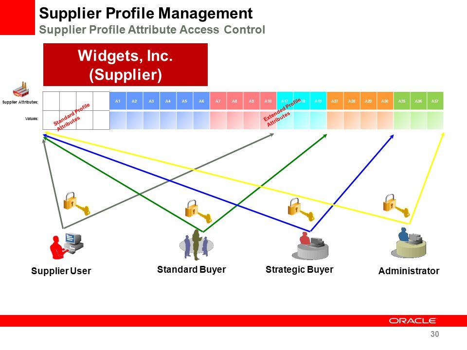 A1A2A3A4A5A6A7A8A9A10A17A18A19A27A28A29A30A35A36A37 Standard Profile Attributes Supplier Attributes: Values: Supplier Profile Management Supplier Prof