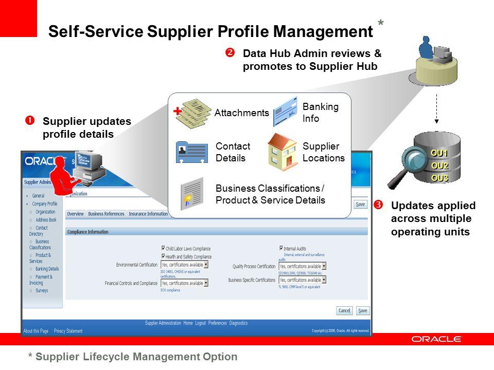  Data Hub Admin reviews & promotes to Supplier Hub OU1 OU3 OU2 Self-Service Supplier Profile Management  Supplier updates profile details Supplier L