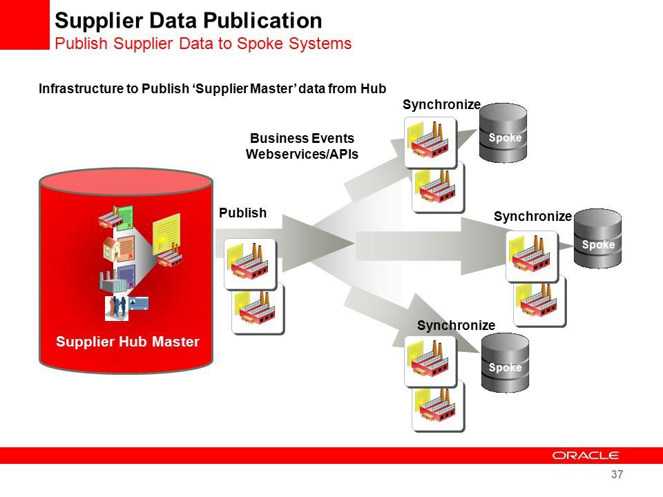 Supplier Data Publication Publish Supplier Data to Spoke Systems Publish Supplier Hub Master Synchronize Business Events Webservices/APIs Spoke Infras