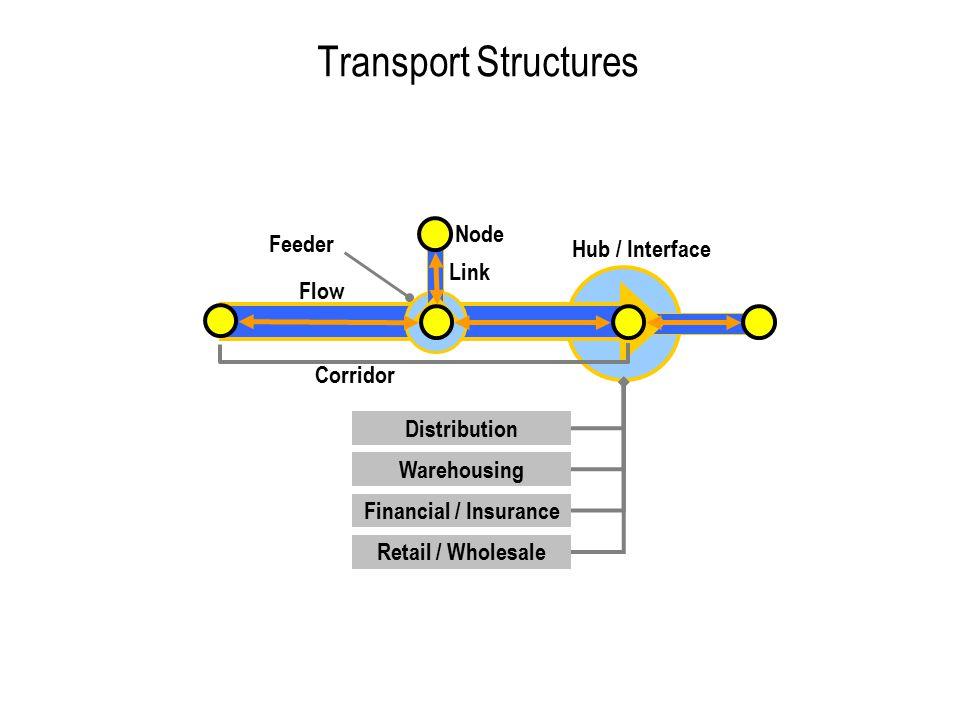 Transport Structures Hub / Interface Feeder Warehousing Financial / Insurance Retail / Wholesale Distribution Node Link Flow Corridor