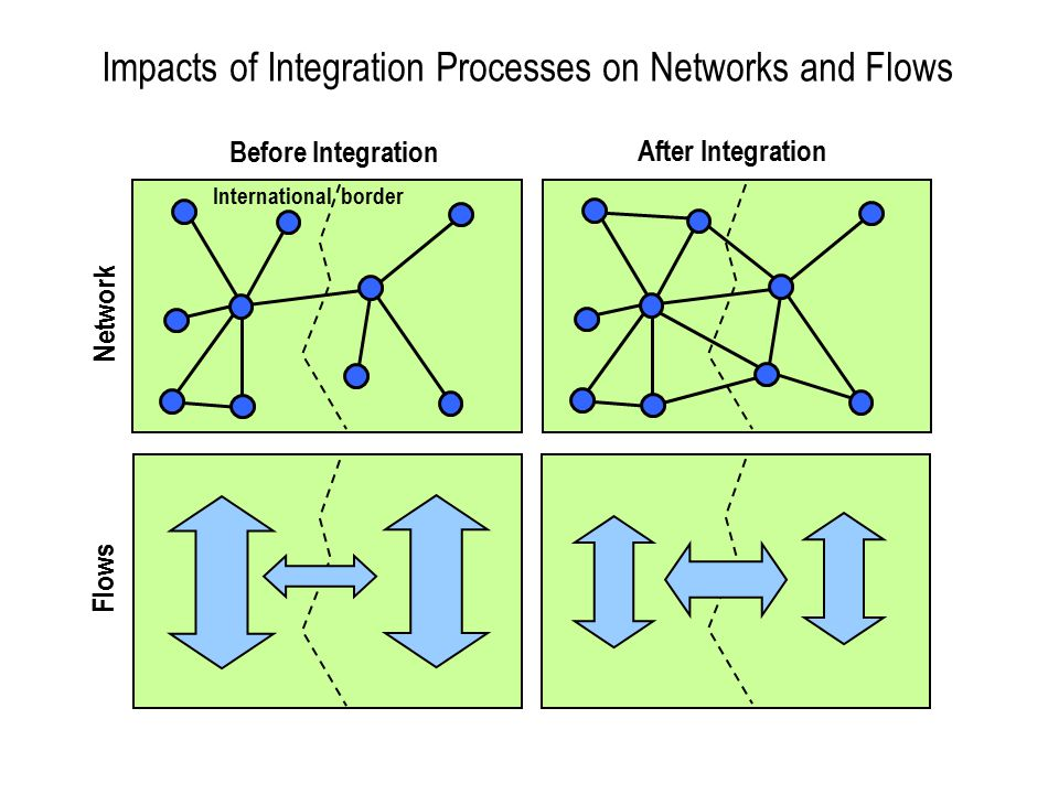Impacts of Integration Processes on Networks and Flows Network Flows Before Integration After Integration International border