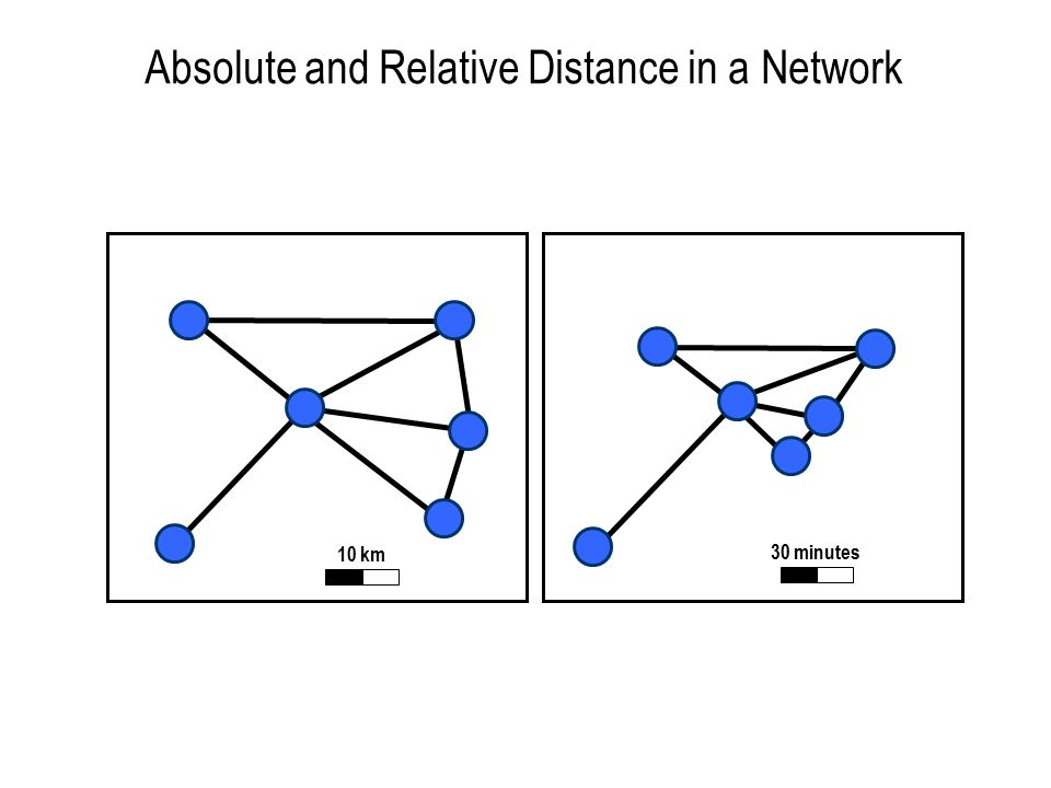 Absolute and Relative Distance in a Network 10 km 30 minutes