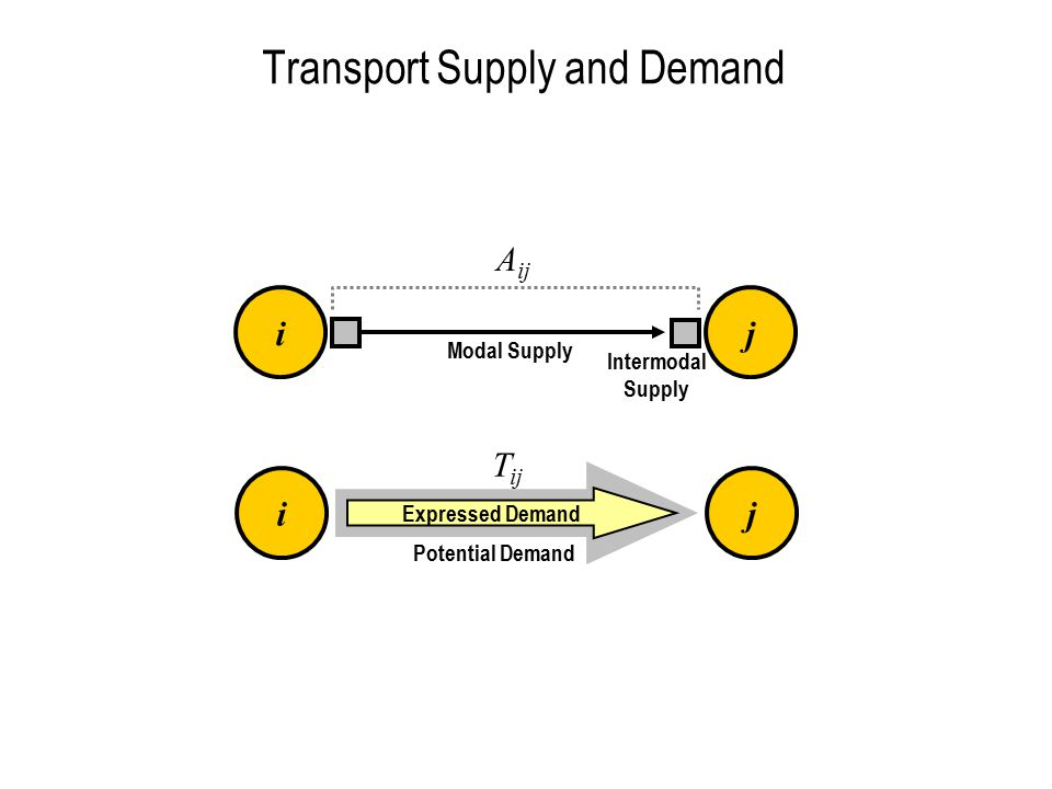 Transport Supply and Demand ij A ij ij Expressed Demand T ij Potential Demand Modal Supply Intermodal Supply