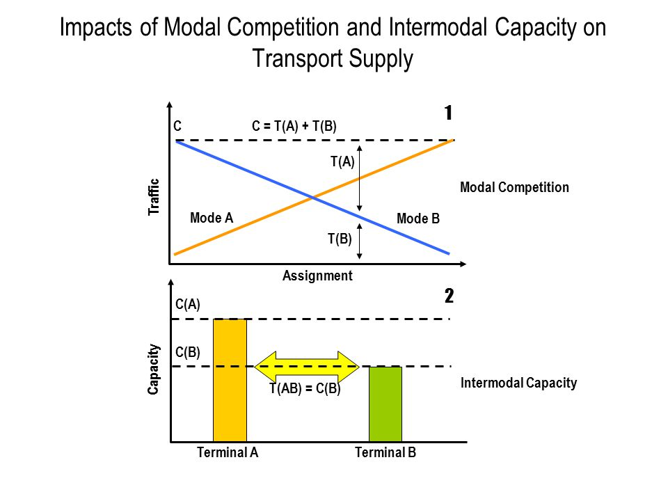 Impacts of Modal Competition and Intermodal Capacity on Transport Supply Traffic Assignment Mode A Mode B C Capacity C(A) Terminal ATerminal B C(B) T(