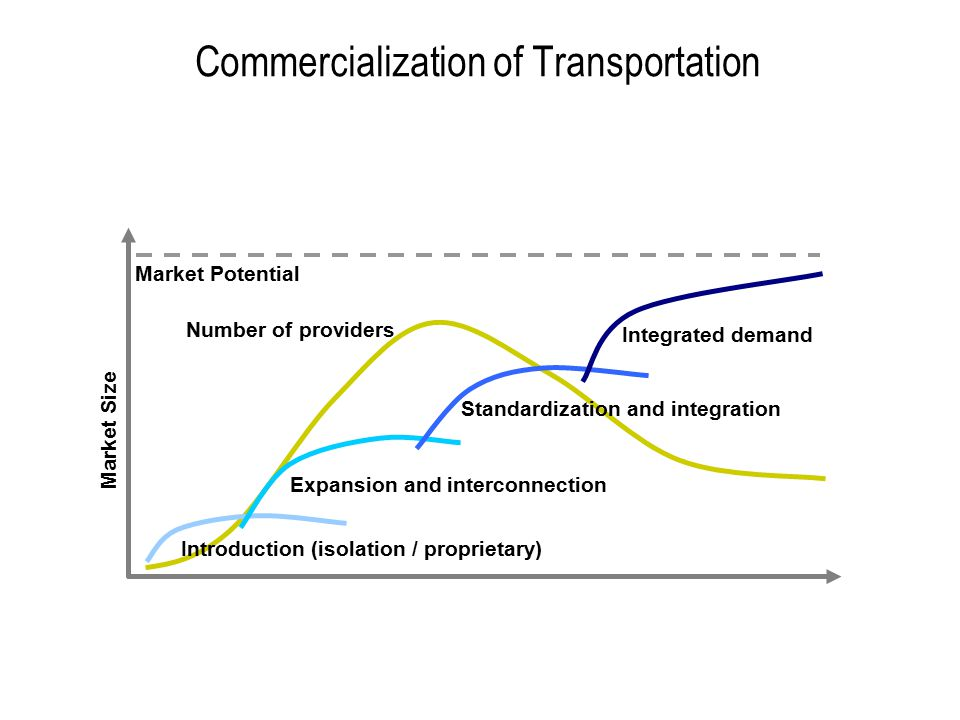 Typology of third-party logistics providers Three waves of entrants into the third-party logistics market –traditional market-based solutions –asset-based logistics providers –network logistics providers –skill-based logistics providers (information-based) 64