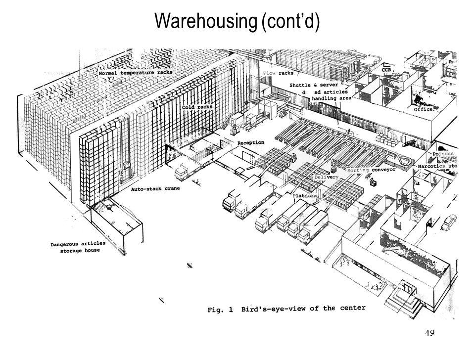 49 Warehousing (cont'd)