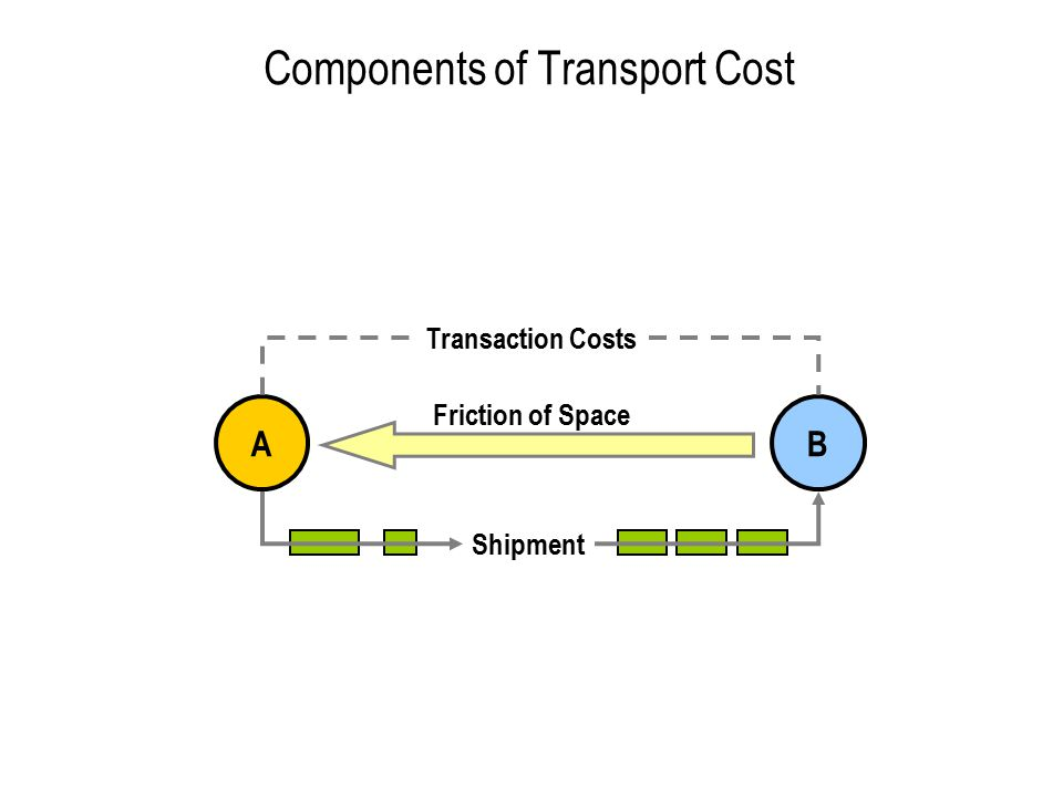 Concept 4 Transportation Supply and Demand
