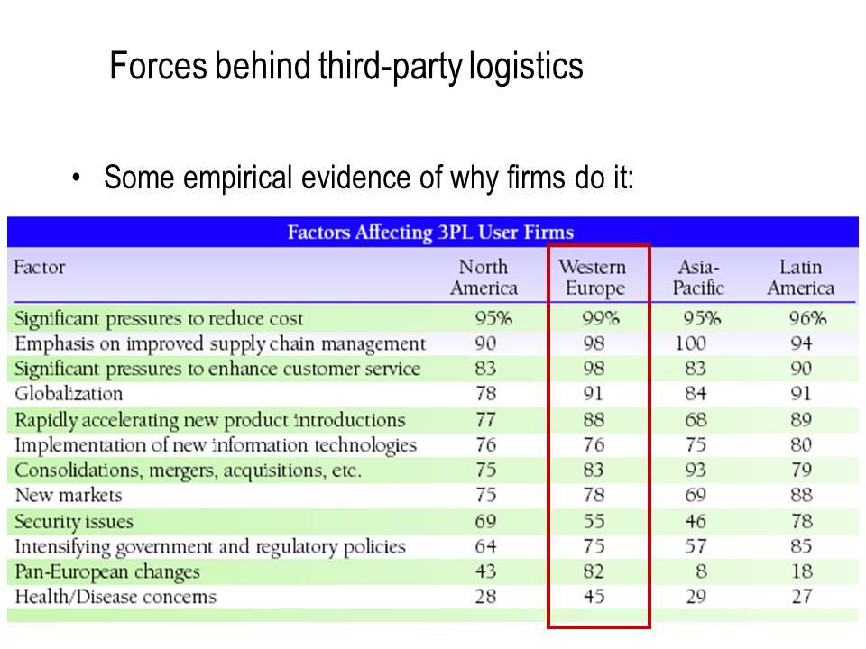 Forces behind third-party logistics Some empirical evidence of why firms do it: 68