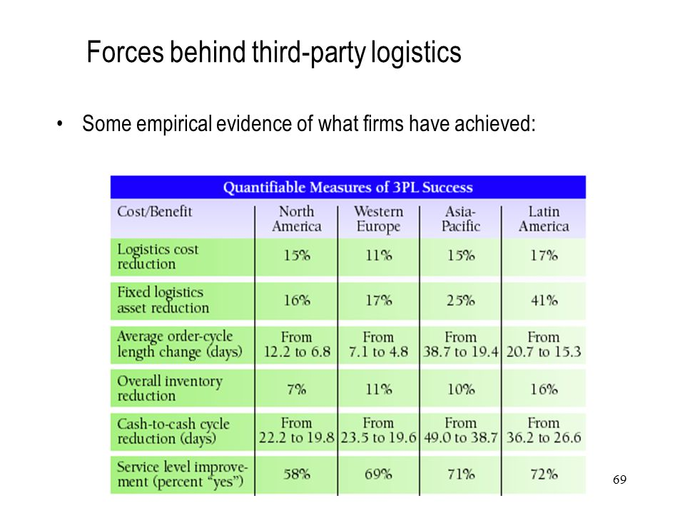 Forces behind third-party logistics Some empirical evidence of what firms have achieved: 69